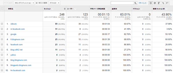 Google Analytics02