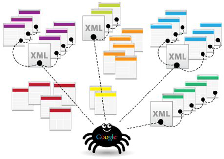 google-Sitemap