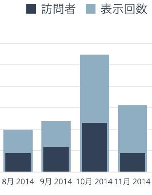 たった1週間でブログのアクセス数が2.5倍に増えたここだけの話