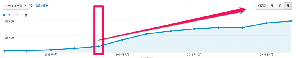 1年前は現在の20分の1以下の2,010PVでした。