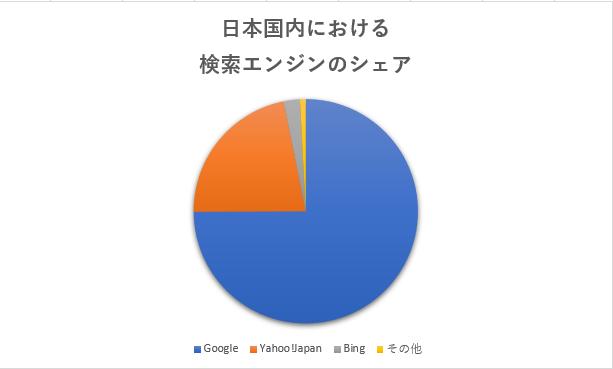 日本国内における検索エンジンのシェア2019年1月の時点