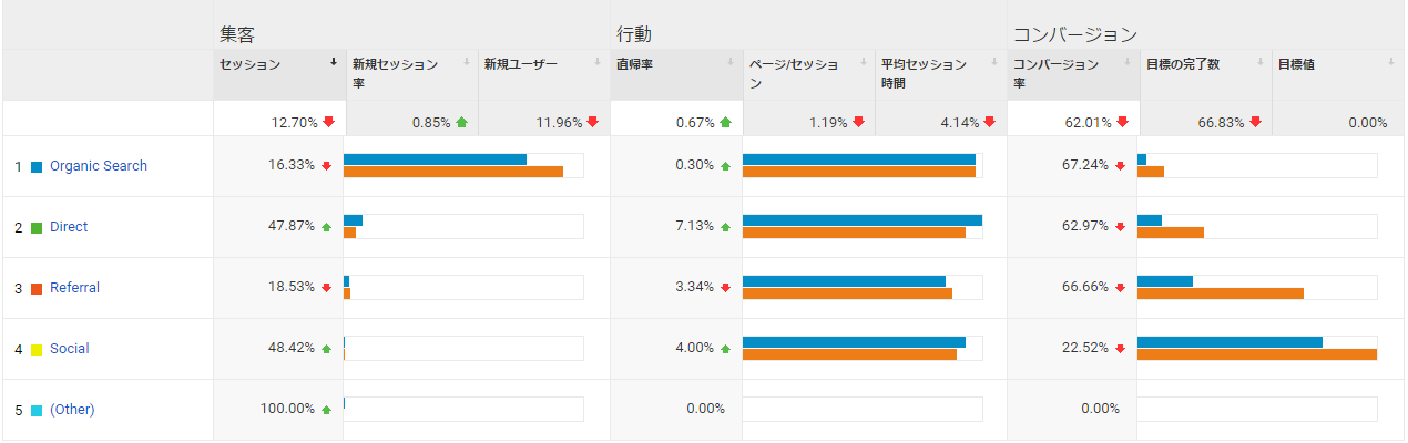 Google Analyticsの集客サマリーを比較結果