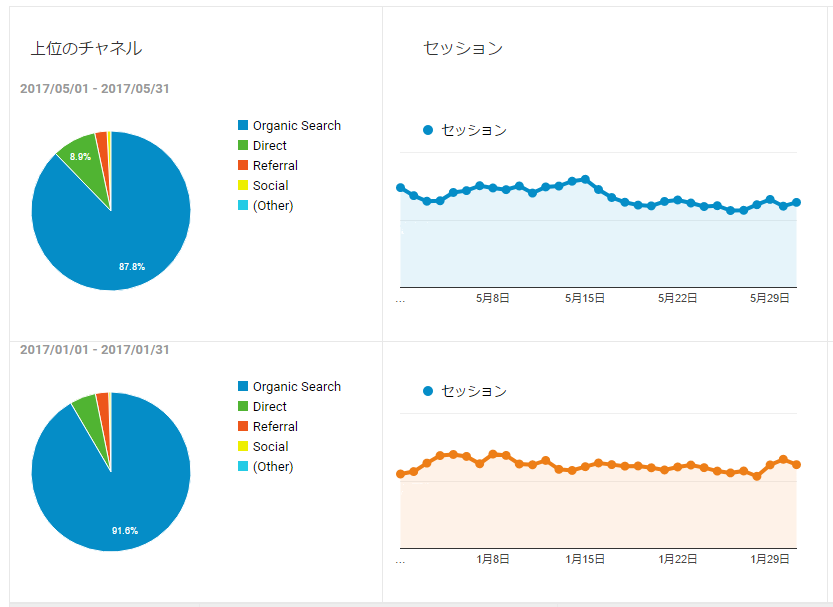 Google Analytics上位のチャンネルを比較結果