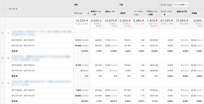 Google Analyticsでアクセスが減った記事一覧