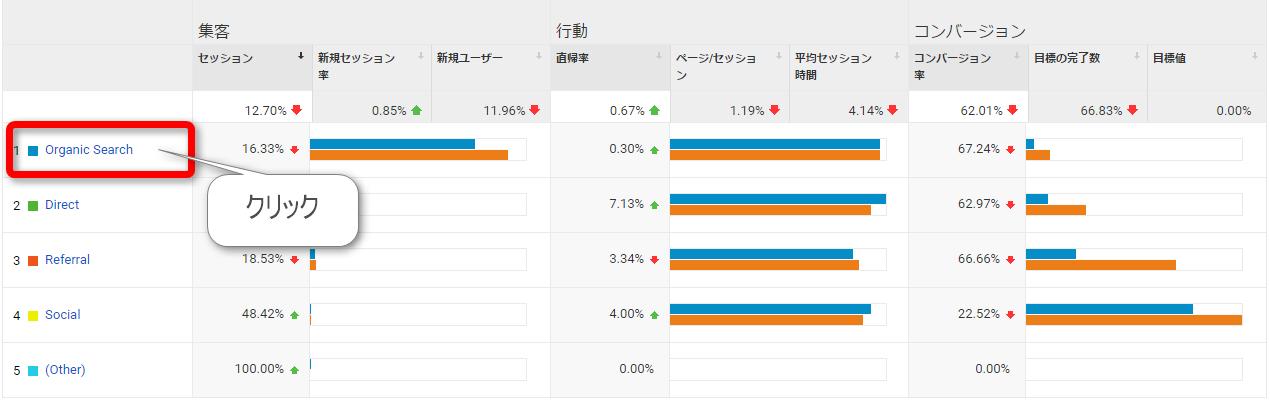 Google Analyticsでアクセスが減った記事を調べる方法