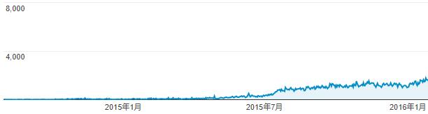 ブログ開設後2年目のアクセス数