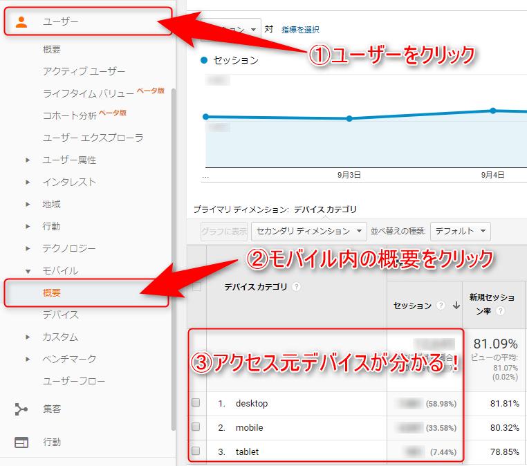 Google Analyticsアクセス元のデバイス