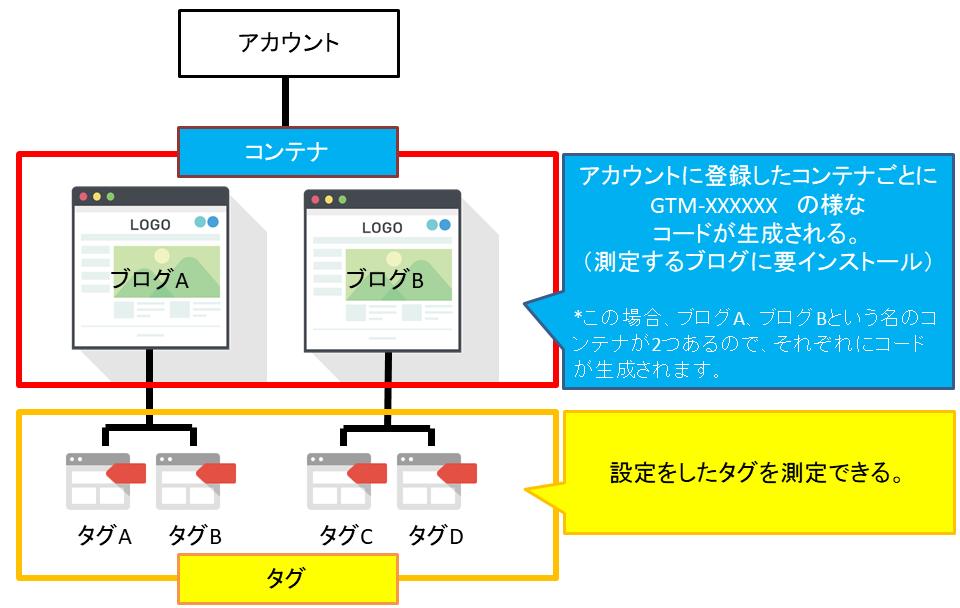 googletamanager-コンテナとタグの関係