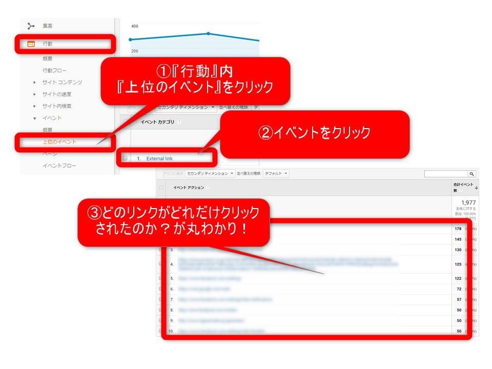 Googleタグマネジャー Googleアナリティクス内でクリックされたURLを確認