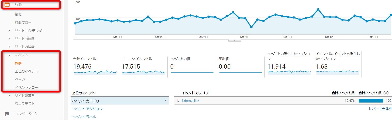 Googleアナリティクスでイベント発生の測定結果をチェックする方法