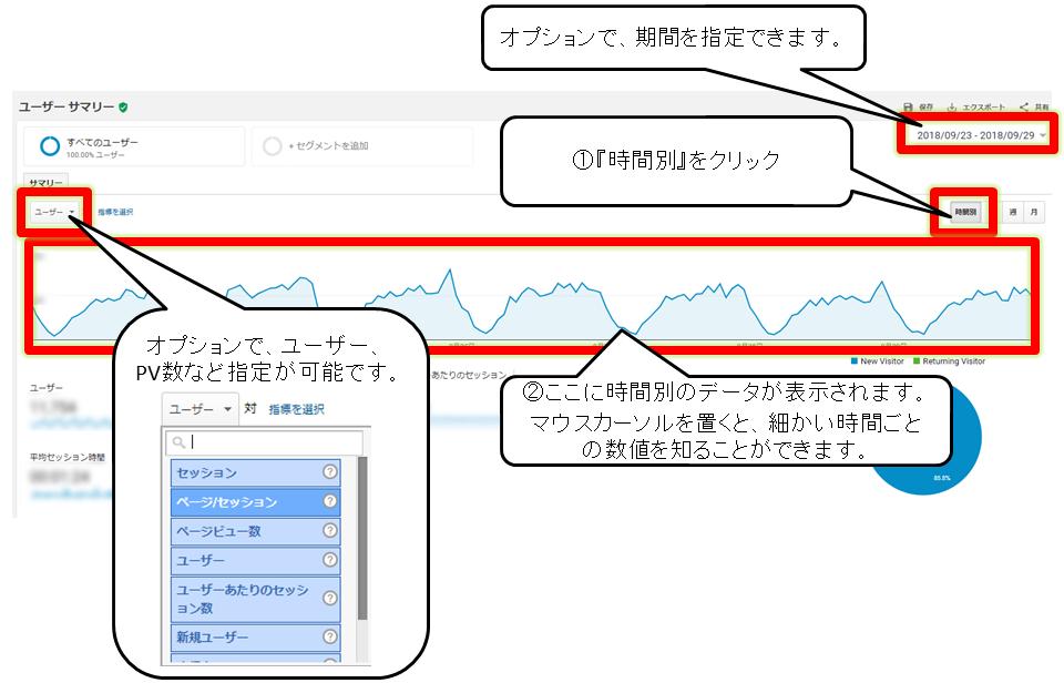 Google Analytics(アナリティクス)のユーザー画面で時間帯別解析をする画面