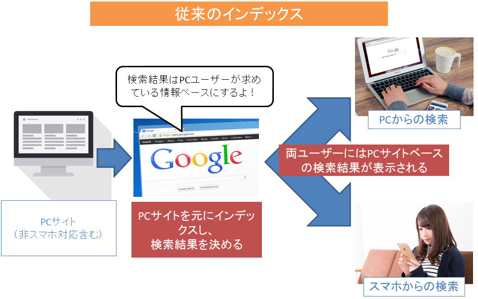 モバイルファーストインデックス以前の検索結果の決め方