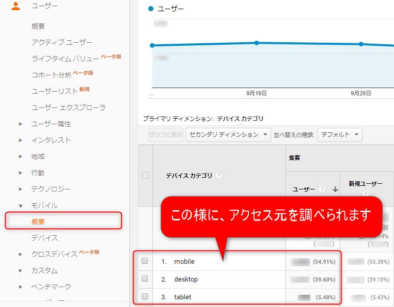 GoogleアナリティクスでPCとスマホのアクセス数を調べる方法