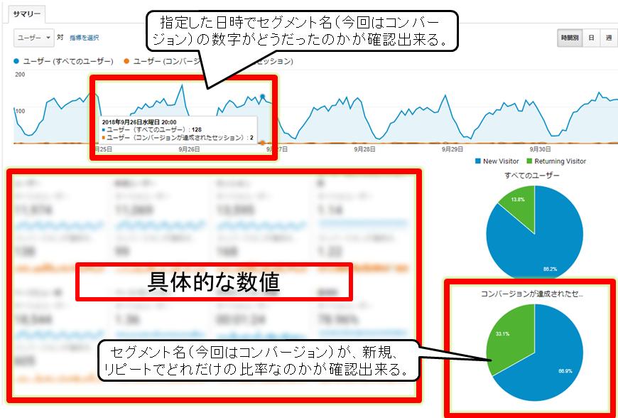 Google Analytics(アナリティクス)でデータをセグメントされた画面