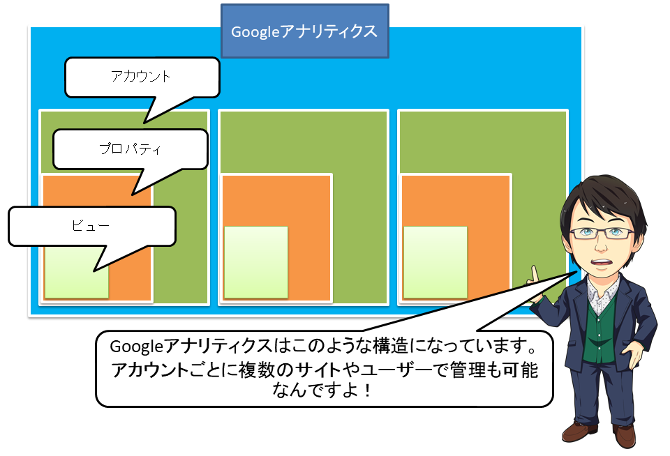Googleアナリティクスの構造説明画面