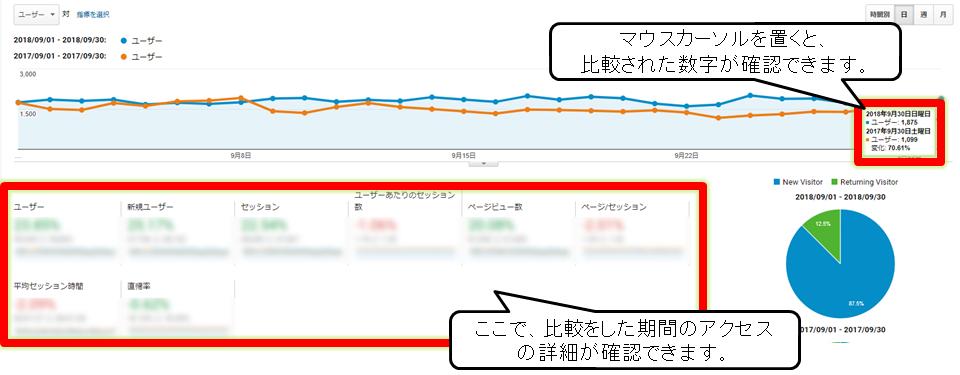Googleアナリティクスで期間を指定した結果画面