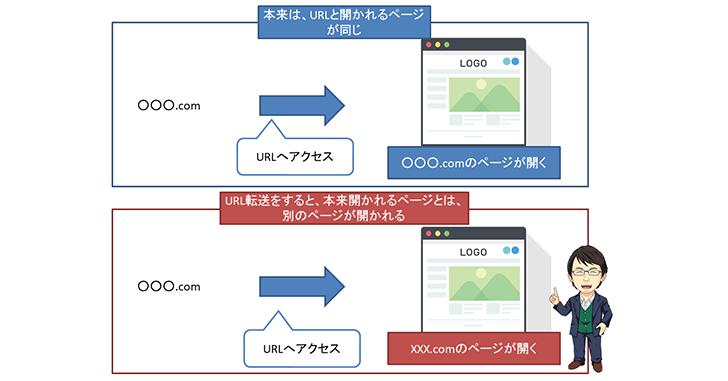 エックスサーバーでURLの転送(リダイレクト)設定を行う方法と手順