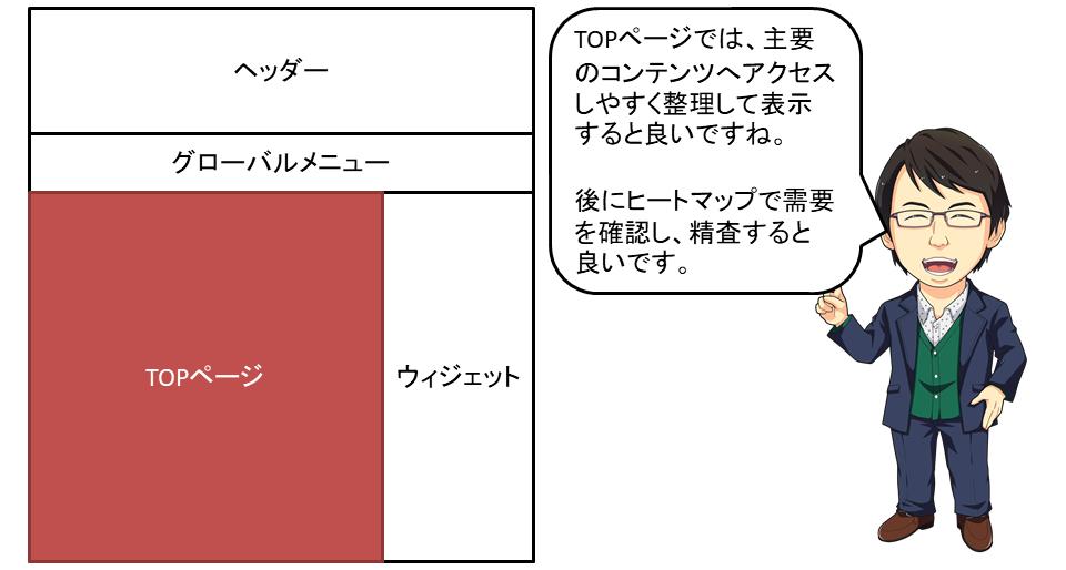 ブログやWeb集客で成果の出るTOPページの構成
