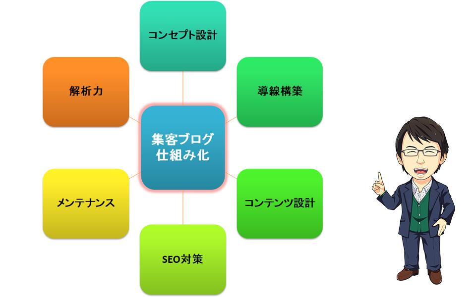 ブログ集客の仕組み化に必要な6要素