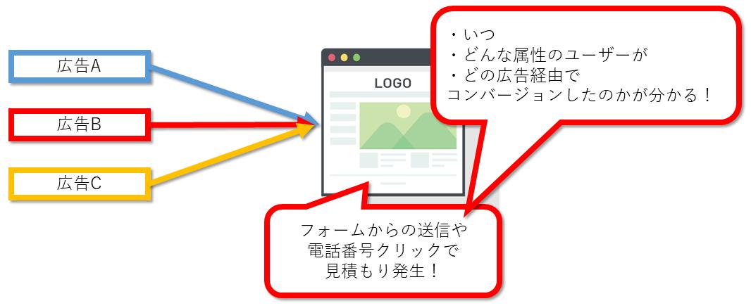 Google広告でコンバージョンタグを設定するメリット