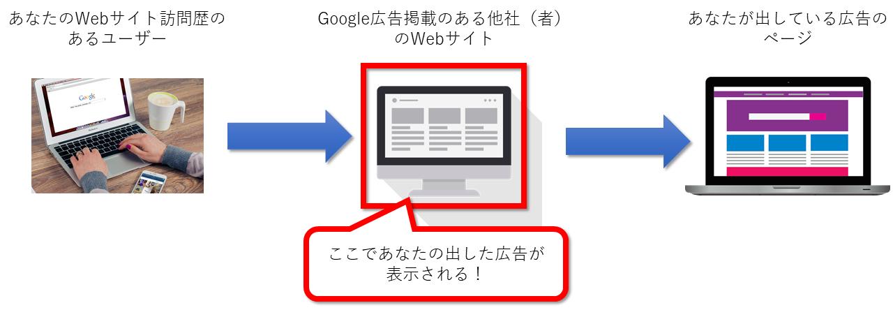 Googleリマーケティング広告の仕組みの図