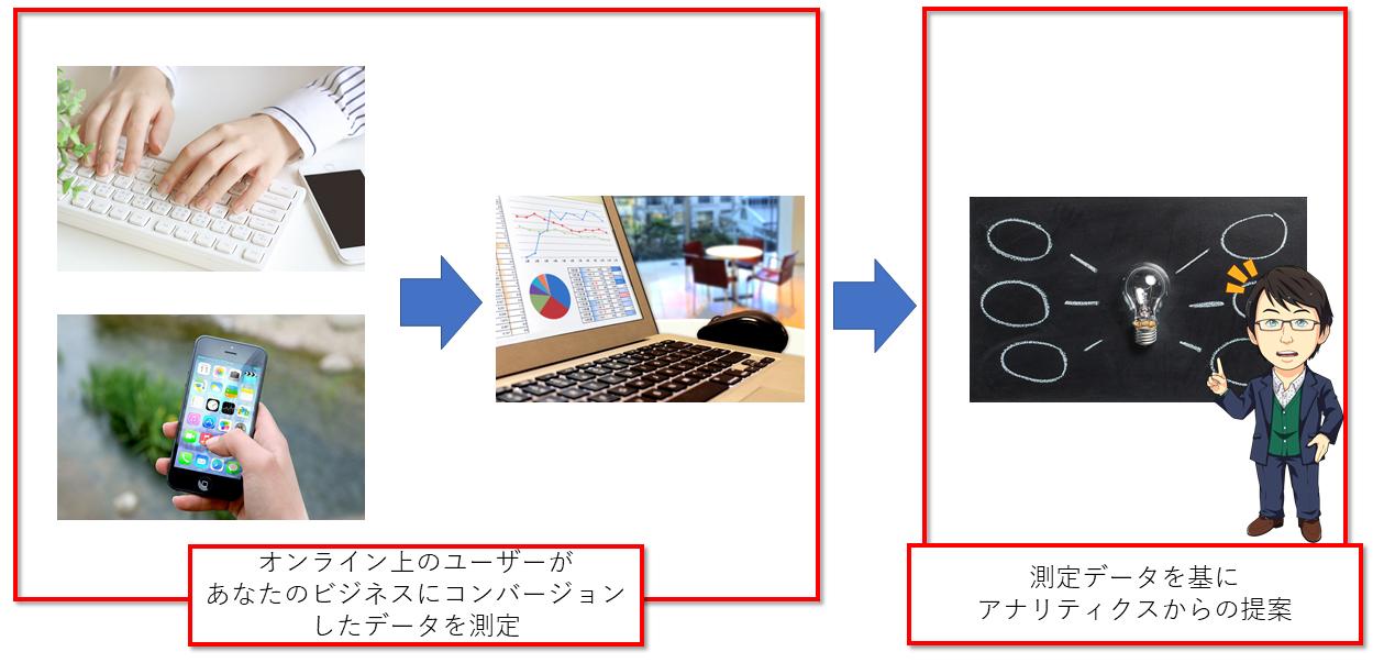 GA4歳代の特徴である機械学習によるROIに特化した提案